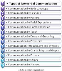 Non Verbal Communication Worksheets Worksheets for all   Download ...