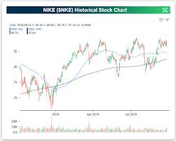 Bespoke Investment Group Blog Nike Nke New All Time