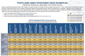 oregon health insurance exchange proposed individual plan rates