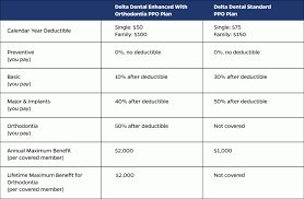 Delta dental is the largest provider of dental benefits in the united states and has a network of over 155,000 practicing dentists nationwide. New For 2019 Delta Dental Plan Options Hub