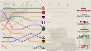 Ranking Chart Top 10 World Military Expenditure Line Chart 2000 2019 Race Chart Ranking