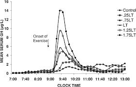 Growth Hormone Chart Everproductive