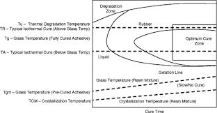 Adhesive Compatibility Chart Adhesive Bonding Sciencedirect