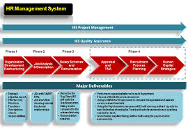 Human Resources Workflow Chart Ies Business Consultants