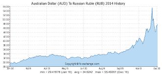 Australian Dollar Aud To Russian Ruble Rub History