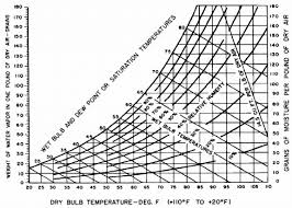 Dew Point Versus Humidity Chart Psychrometric Chart Showing Effects Of Relative Humidity And