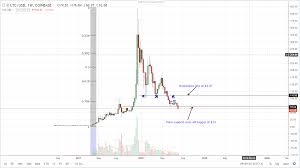 Ltc Technical Analysis Adopt Litecoin And Create Value