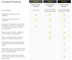 Trend Micro Comparison Chart Compare Antivirus Security Suites Of 2019 Comparison Table