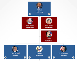 Donald Trump Cabinet Chart President Donald Trumps Administration In An Org Chart