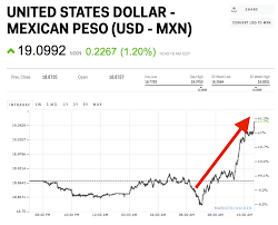 Usd Mxn Chart United States Dollar Mexican Peso