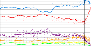 Uk Polling Chart The Limitations Of Opinion Polls And Why This Matters For