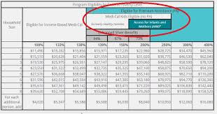 You Should Probably Read This Medi Cal Eligibility Income