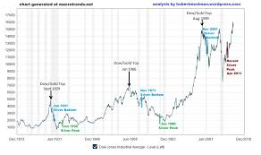 Dow Vs Silver Chart Spectacular Rally In Silver Depends On Whether This Dow 30