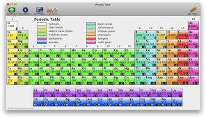 the basic periodic table