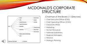 Chipotle Organizational Structure Chart Group 9 Mc Donalds Presentation Com3110 Final