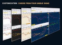 Marketscope Charts Fxcm Marketscope Charts Forex Charts