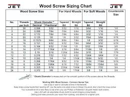 Pilot Holes For Wood Screws Soalmatematika Co