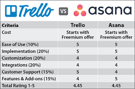 Gantt Chart In Asana Trello Vs Asana 2019 Comparison