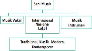 Itulah sekilas mengenai pengertian dari seni musik. Konsep Seni Musik Tradisional Dan Modern Ilmuseni Com