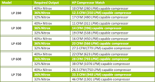 Nitrox Generating Systems Overview Nuvair