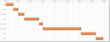 Fluid Chart Template Making Gantt Chart Computational Fluid Dynamics Is The Future
