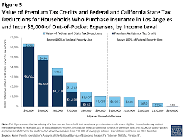figure 5 value of premium tax credits and federal and california state tax deductions for