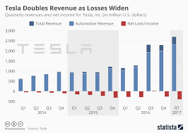 Why It Does Not Matter That Tesla Is Losing Money