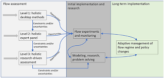 Frontiers A Three Level Framework For Assessing And