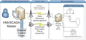 what is scada scada systems for electrical distribution scada master control station center