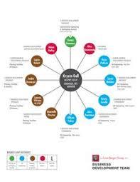 Best Org Chart Design 13 Best Org Chart Images Organizational Chart Chart