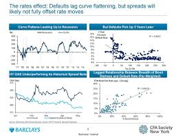 High Yield Bond Default Rate Chart 13 Charts High Yield Today Cfa Institute Enterprising
