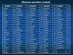 Chart Of Elements And Their Symbols Elements