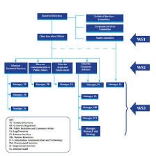 Organizational Structure Welcome To Wasreb