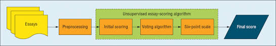 an unsupervised automated essay scoring system figure 1 automated essay scoring system flow our approach includes preprocessing and an unsupervised essay scoring algorithm