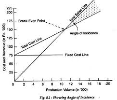 Angle Of Incidence In Break Even Chart Angle Of Incidence Of A Firm With Graph