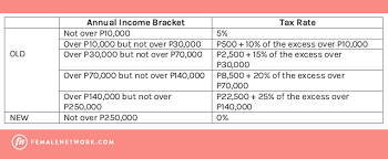 Bir Tax Chart Compute How Much Taxes Will Be Deducted Monthly Under The