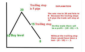 Trailing Stop On Quote New Trailing Stop On Quote Forex Trading Buy Stop Friendsforphelps