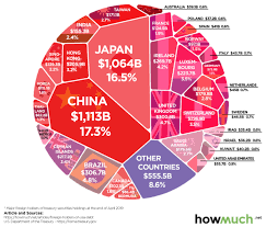 Us Debt Pie Chart 2018 Infographic The Countries That Own The Most U S Debt