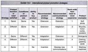 essay on international marketing essay 10 framework for product promotion strategies for international marketing