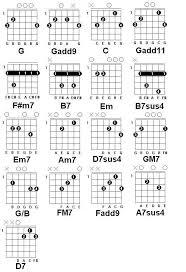 Guitar Chord Chart Diagram For Popular Songs Guitar Chord