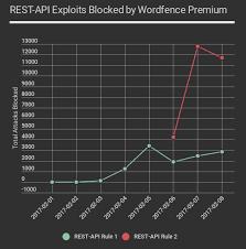 a feeding frenzy to deface wordpress sites