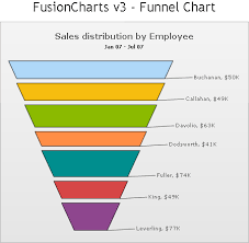 Funnel Chart In Qlikview Bad Graphics Funnel Chart Peltier Tech Blog