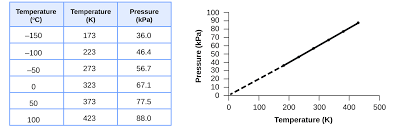9 2 Relating Pressure Volume Amount And Temperature The