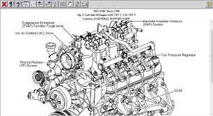 2001 gmc sierra throttle sticks when very cold out see below the tps on v8 s are at the same similar location