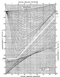 Standing Katz Chart Determine Compressibility Of Gases Drilling Formulas And
