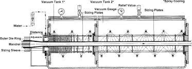 Pipe And Tubes An Overview Sciencedirect Topics