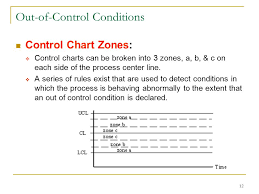 Zone Control Chart Statistical Process Contol Spc Ppt Video Online Download