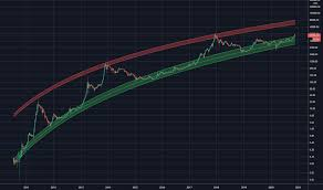 The set target achieved with 3x profit. Logarithmic Tradingview