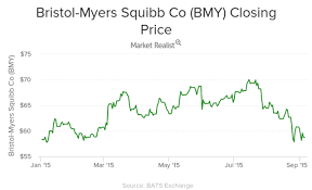 Bmy Stock Quote Enchanting Bristol Myers Squibb Stock Options