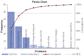 What Is A Pareto Chart In Excel Pareto Chart In Excel